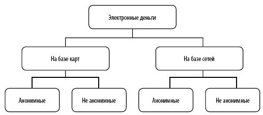 Роль электронных денег в Росии и мировой экономике Личный  В основном все электронные деньги делят на две группы которые являются основными на базе компьютерных систем а так же на базе банковских карт