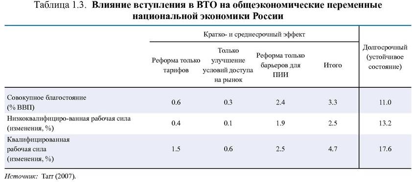 Факторы, влияющие на платежный баланс страны