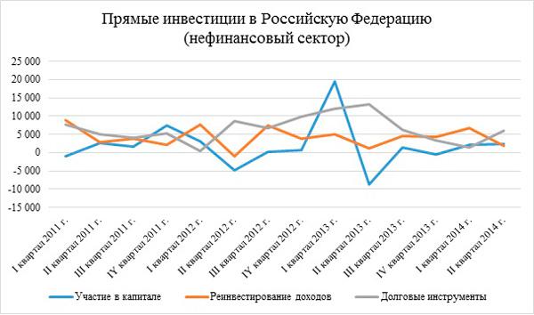 Роль иностранных инвестиций в экономике России Личный финансовый  riiver8