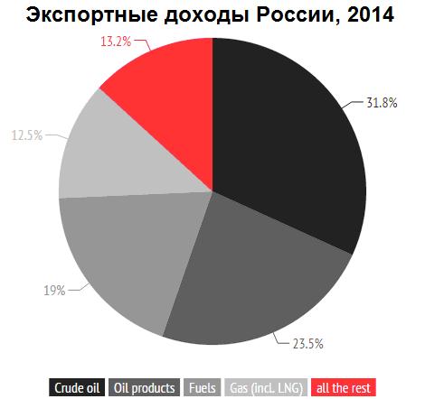 Что будет с российским рублем?