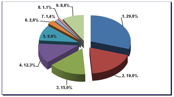 Товарная структура экспорта Монголии за январь 2014 года