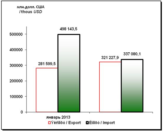 Динамика товарооборота внешней торговли Монголии за 2013 и 2014 годы