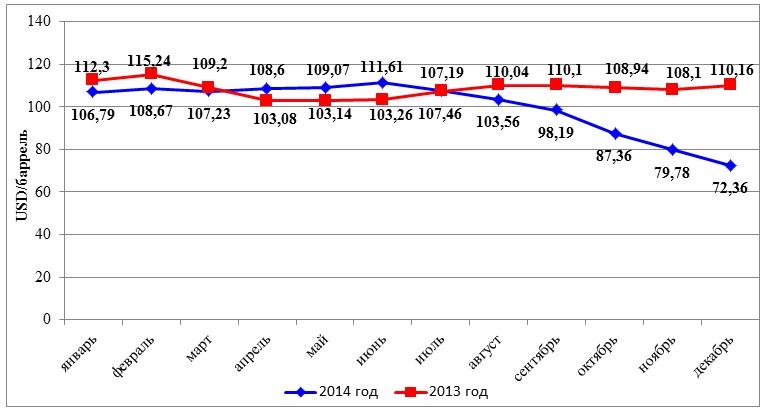 Средняя цена на нефть марки Urals за 2013 и 2014 год