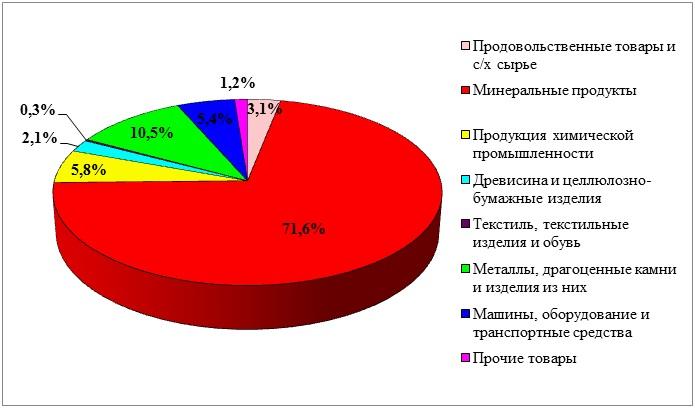 Товарная структура экспорта России за 2013 год