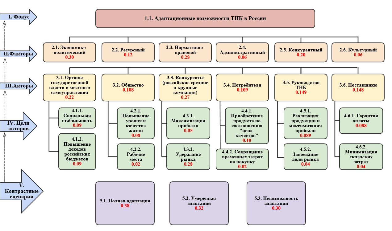 Адаптация транснациональных корпораций к условиям ведения бизнеса в России