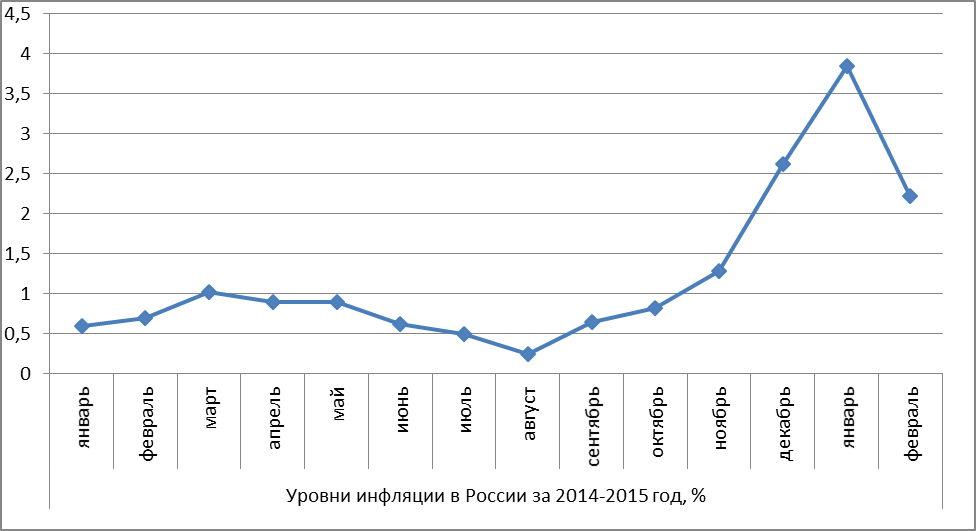 График инфляции в России за 2014 - февраль 2015 г.