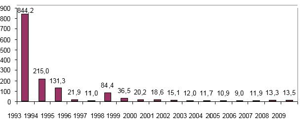 Динамика среднегодового уровня инфляции в России 1993-2009 гг.