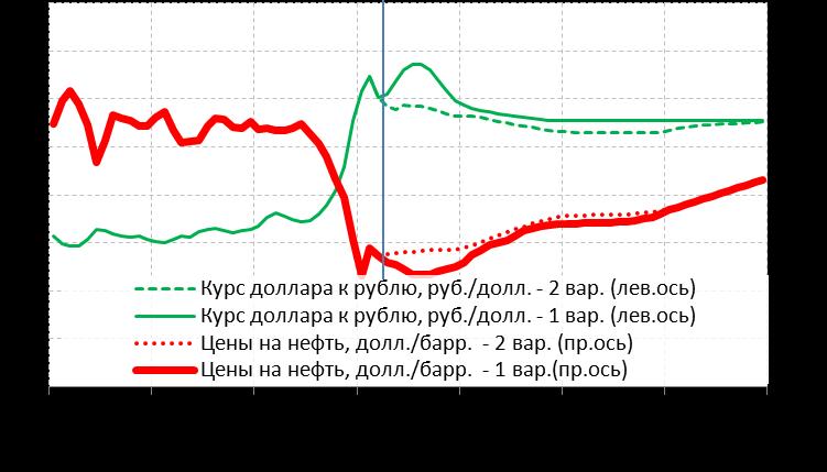 Динамика обменного курса и цены на нефть