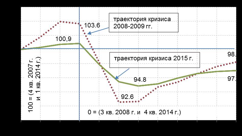 Сравнительная динамика (сезонно сглаженная) ВВП в условиях кризисов 2008-2009 и 2015 годов