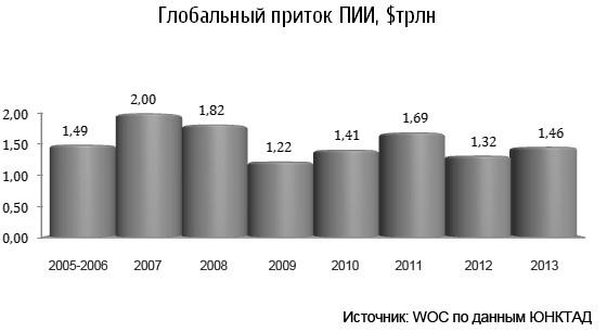 Инвестиционный климат и его влияние на приток иностранных инвестиций в национальную экономику