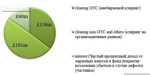 Доход от проведения клиринговых расчетов LCH.Clearnet  за 2014 г.