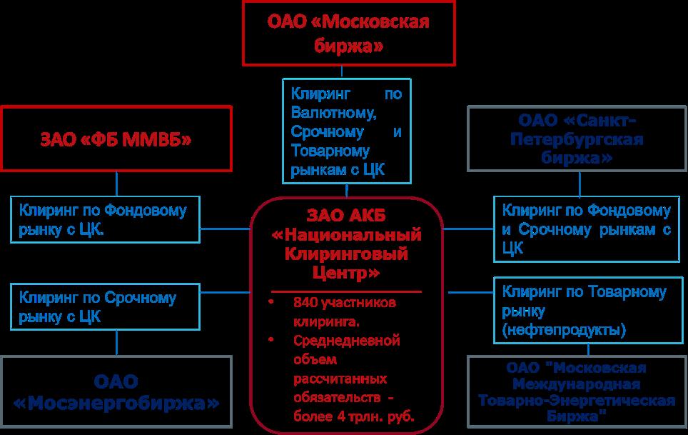 Структура взаимосвязи НКЦ с биржами