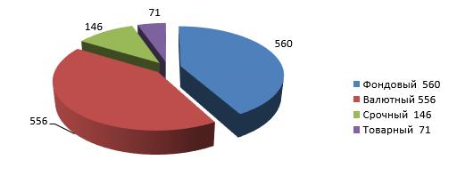 Количество участников клиринга