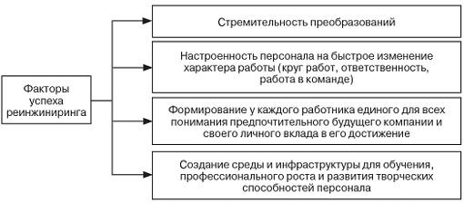 Реинжиниринг бизнес-процессов на предприятии: мировая и российская практика