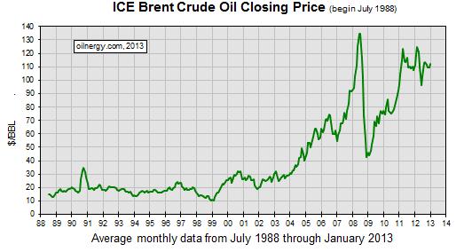 Россия на мировом рынке энергоресурсов
