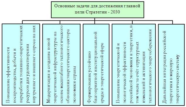 Внешнеэкономическая деятельность в Российской Федерации