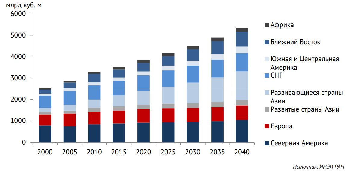 Торговля природным газом на бирже в 2015 году сайты клики за биткоины
