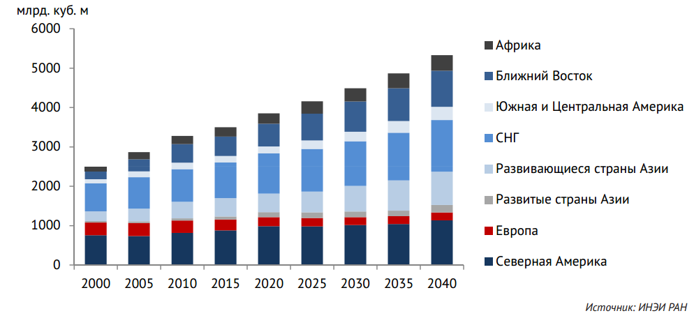 Ценообразование в международной торговле природным газом Личный  Ценообразование в международной торговле природным газом