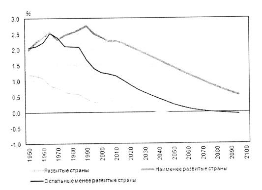 Взаимосвязь темпов роста населения и экономического развития реферат 9440