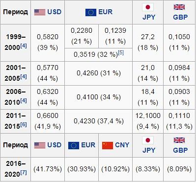 Динамика СДР и её перспективы как мировой валюты