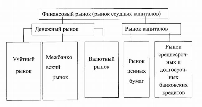 Надзор со стороны регулятора за совершением операций на современных финансовых рынках