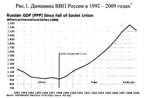 Россия в мировой экономике Личный финансовый университет Россия в мировой экономике