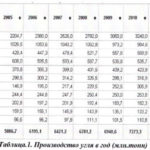 Топливно-энергетический комплекс в современной мировой экономике