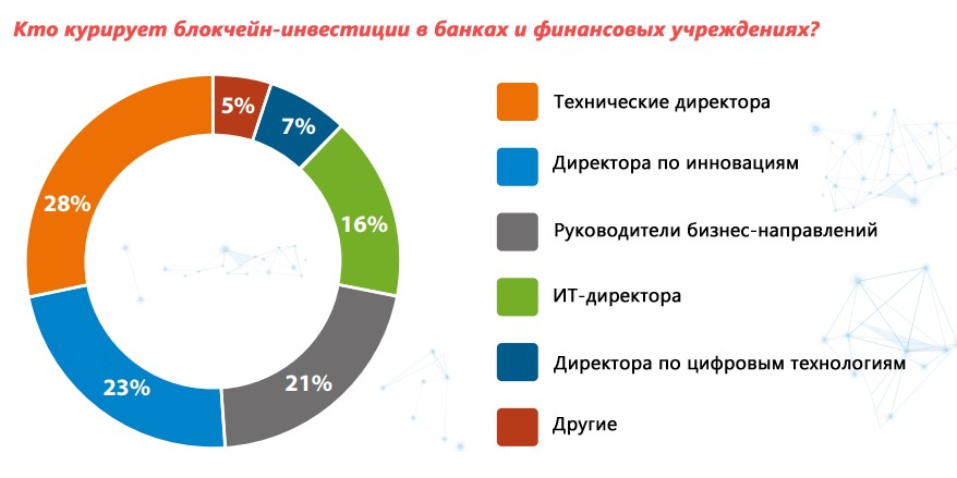 Блокчейн в России
