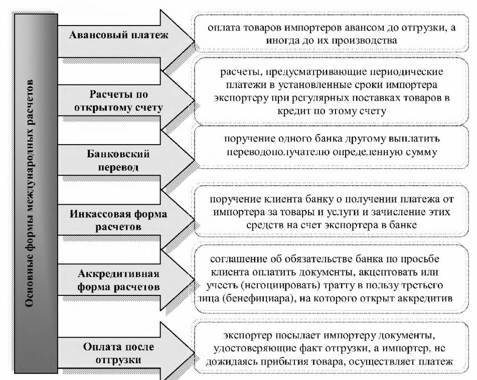 Банковский перевод как форма международных расчетов реферат 5811