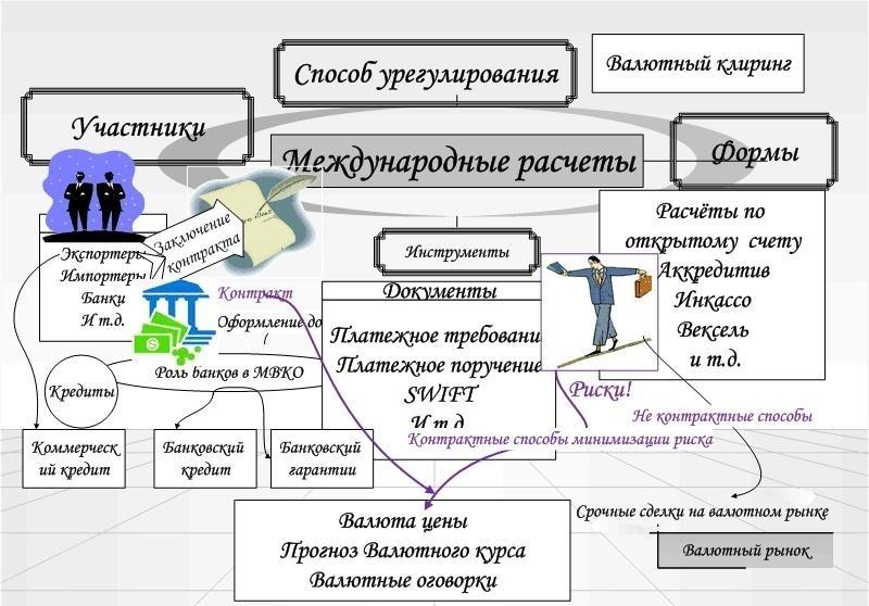 Особенности и формы международных платежей