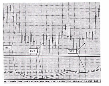 Стратегии поведения на рынке Форэкс