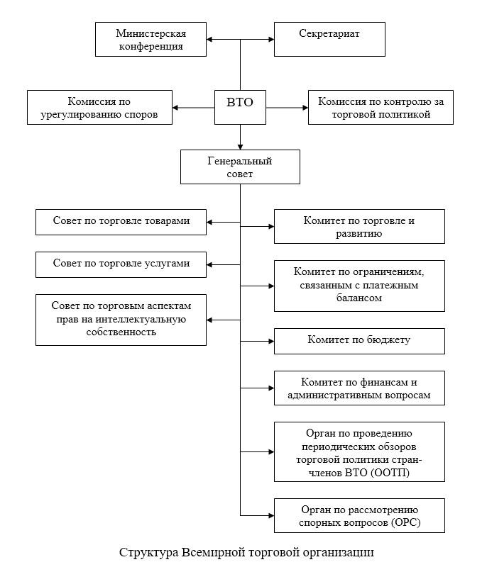 Проблемы и перспективы вступления России во Всемирную торговую организацию