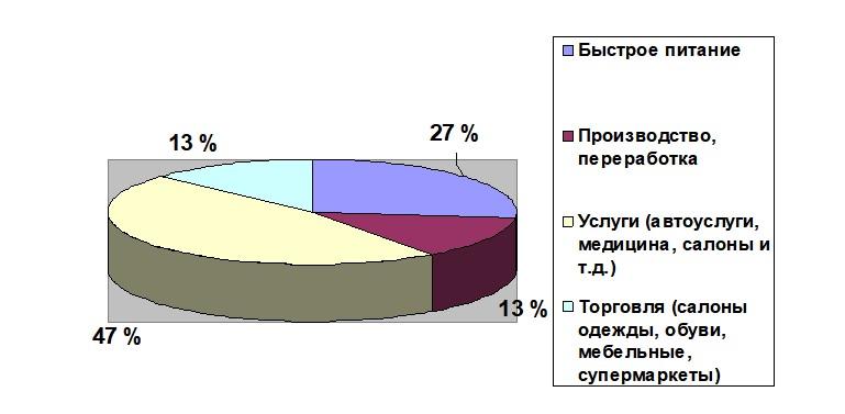Роль международного франчайзинга в развитии ресторанного бизнеса в России