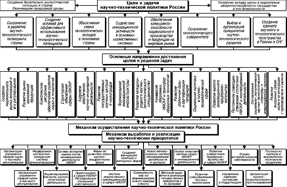 Роль России в современном мировом научно-техническом потенциале