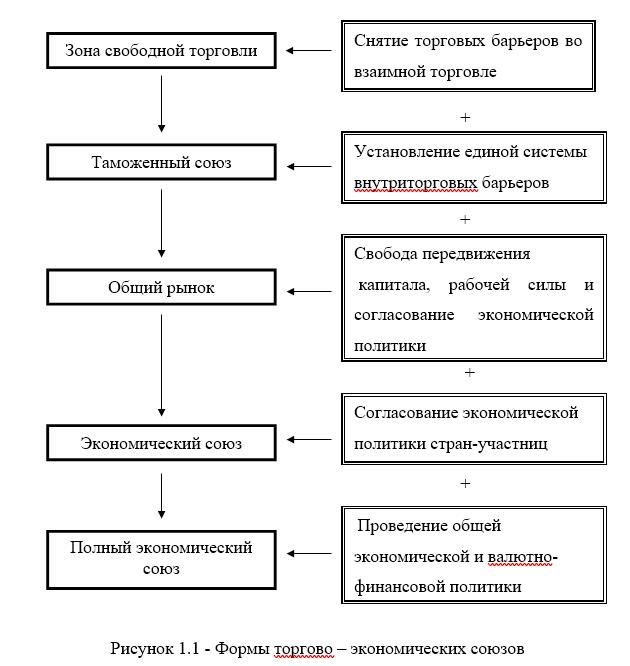 Роль России в современных интеграционных группировках