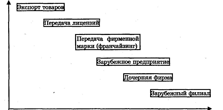 Роль транснациональных корпораций в экономике России