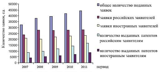 Россия на мировом рынке интеллектуальной собственности