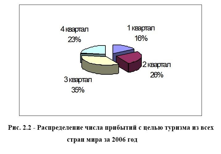 Совершенствование инфраструктуры международного туризма в России
