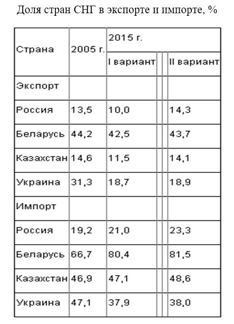 Интеграционные процессы на постсоветском пространстве в рамках единого экономического пространства