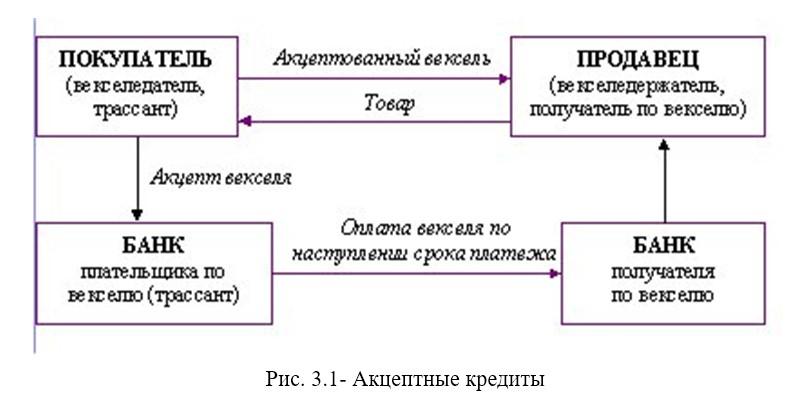 Кредитование внешнеторговой деятельности в условиях либерализации экономики