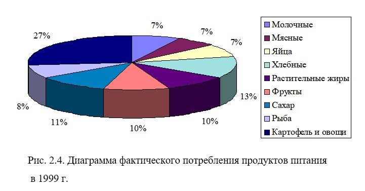 Прогнозирование продовольственной обеспеченности региона (на примере Ростовской области)
