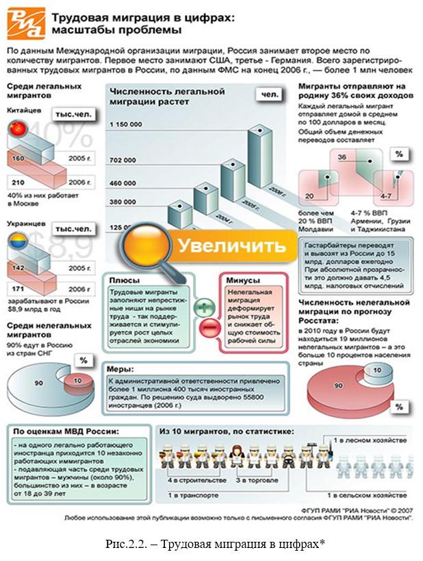 Социально-экономические последствия международной миграции населения для экономики страны (на примере России)