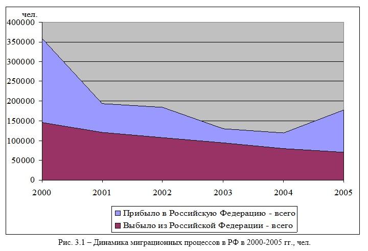 Влияние миграционных процессов на развитие национальной экономики