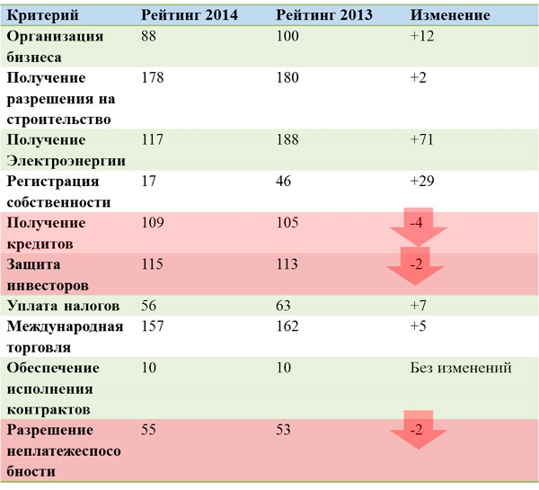 Иностранные инвестиции в России: сущность, виды, направления, перспективы и регулирование