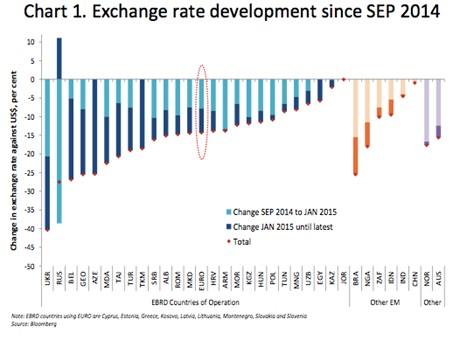 Валютная политика США как часть экономической политики государства